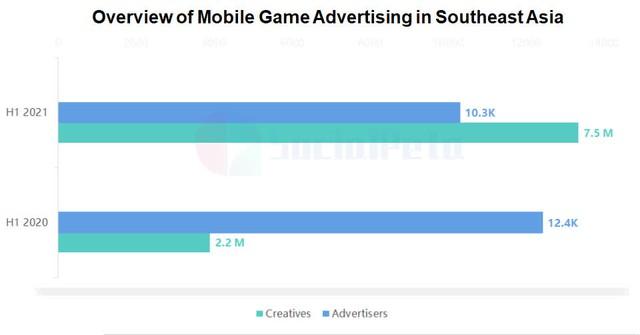 Phân tích chạy quảng cáo trò chơi di động H1 ở Đông Nam Á năm 2021 - Ảnh 1.