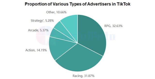 Phân tích chạy quảng cáo trò chơi di động H1 ở Đông Nam Á năm 2021 - Ảnh 13.