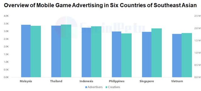 Phân tích chạy quảng cáo trò chơi di động H1 ở Đông Nam Á năm 2021 - Ảnh 3.