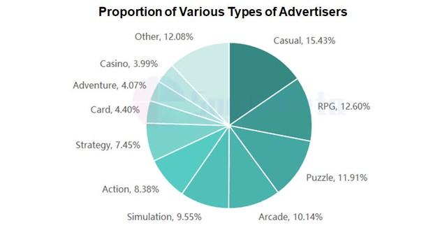 Phân tích chạy quảng cáo trò chơi di động H1 ở Đông Nam Á năm 2021 - Ảnh 4.