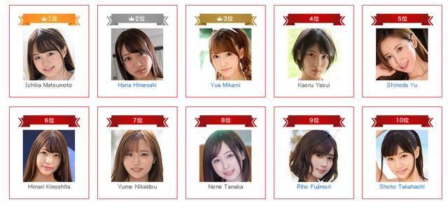 BXH diễn viên 18+ ăn khách nhất nửa đầu 2021: Tân binh đầu bảng, Yua Mikami về hạng 3 - Ảnh 2.