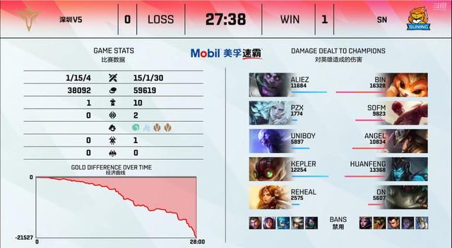 Tuyển thủ của Victory Five đi rừng quên mang trừng phạt, quyết tâm không cho Suning phát điểm - Ảnh 3.