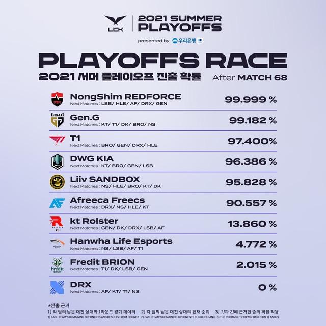 Thống kê cơ hội vào playoffs của 10 đội LCK: Top 6 ngã ngũ, cột sống vàng Chovy no hope? - Ảnh 1.