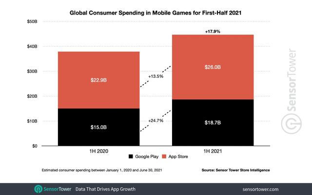 """Game thủ mobile gây sốc khi mạnh tay rút hầu bao chi số tiền """"kỷ lục"""" trong 6 tháng đầu năm - Ảnh 2."""