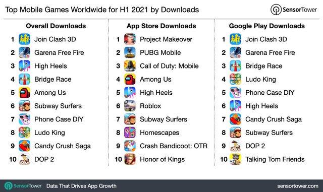 """Game thủ mobile gây sốc khi mạnh tay rút hầu bao chi số tiền """"kỷ lục"""" trong 6 tháng đầu năm - Ảnh 3."""
