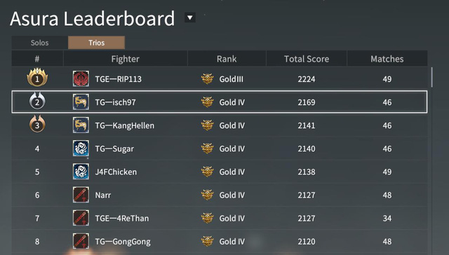 Mới ra mắt 1 ngày, nhóm game thủ Việt T.Game đã thống trị, áp đảo bảng xếp hạng NARAKA: BLADEPOINT đầy ngoạn mục - Ảnh 4.