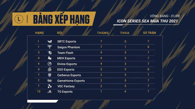 Tổng kết Icon Series SEA mùa thu tuần thi đấu thứ tư: Các gương mặt ấn tượng vòng bảng - Ảnh 3.