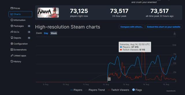 Vừa ra mắt trên Steam, NARAKA: BLADEPOINT đã thu hút hơn 70.000 người chơi - Ảnh 2.