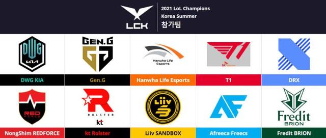 Ngoại trừ DragonX, tất cả các đội LCK còn lại đều có trụ cột là... cựu thành viên T1 - Ảnh 1.