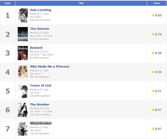Top 7 manhwa được chấm điểm cao nhất hiện nay, khó cái tên nào vượt qua được Solo Leveling - Ảnh 1.