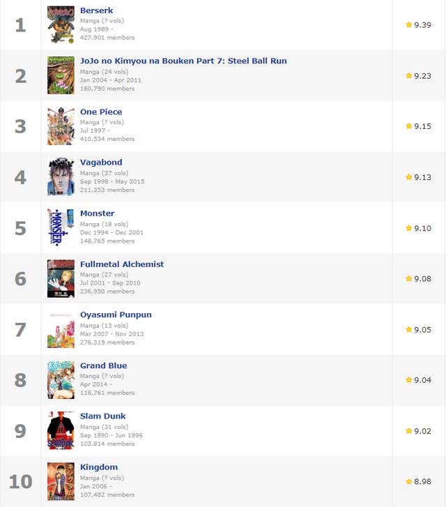 Top 20 manga được fan chấm điểm cao nhất hiện nay, những cái tên huyền thoại đều không thấy đâu - Ảnh 1.