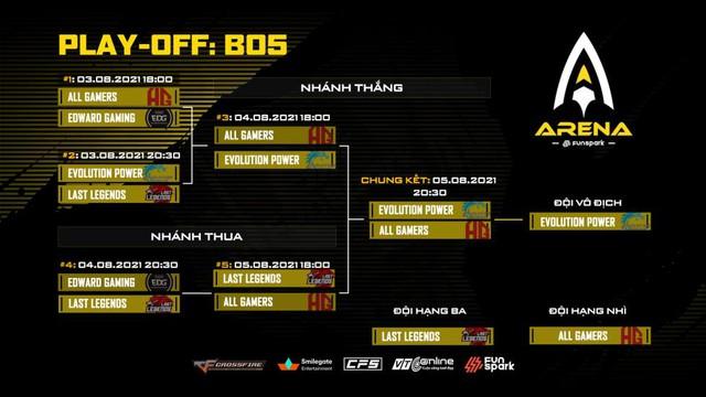 Vượt qua 2 đội Trung Quốc, LAST LEGENDS giành giải 3 tại CFS Funspark Asian Cup - Ảnh 2.