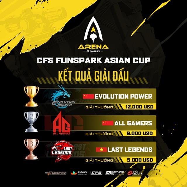 Vượt qua 2 đội Trung Quốc, LAST LEGENDS giành giải 3 tại CFS Funspark Asian Cup - Ảnh 3.
