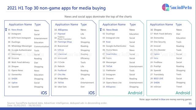 Báo cáo thị trường ứng dụng di động của SocialPeta 2021: Số liệu, xu hướng và chiến lược quảng cáo - Ảnh 10.