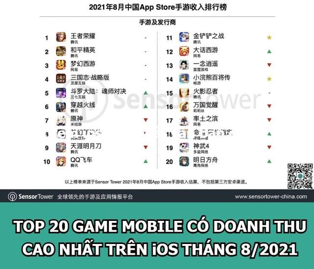 Cay đắng! Niềm kỳ vọng Esports 1 thời ch*t tức tưởi trong tay VNG vẫn giữ Top 6 doanh thu iOS tại TQ - Ảnh 4.