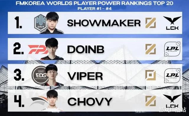 Dân mạng Hàn Quốc bình chọn top tuyển thủ hàng đầu CKTG 2021, LPL mất dạng, vị trí của Faker ở đâu? - Ảnh 1.