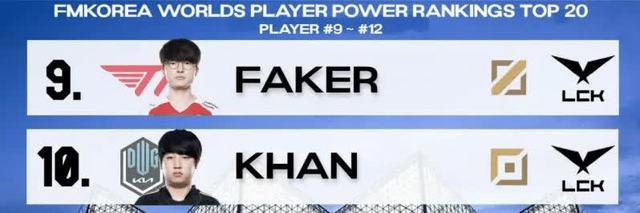 Dân mạng Hàn Quốc bình chọn top tuyển thủ hàng đầu CKTG 2021, LPL mất dạng, vị trí của Faker ở đâu? - Ảnh 4.