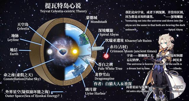 Top 7 giả thuyết về Genshin Impact mà fan mong trở thành hiện thực - Ảnh 8.