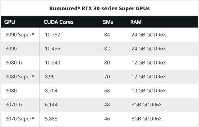 Lộ tin NVIDIA sắp ra mắt đến 4 card đồ họa RTX 3000 series Super, có cả RTX 3090 Super - Ảnh 1.