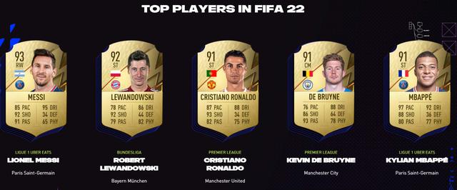 """Top 100 cầu thủ mạnh nhất trong FIFA 22, Lionel Messi vẫn """"vô đối"""" - Ảnh 2."""