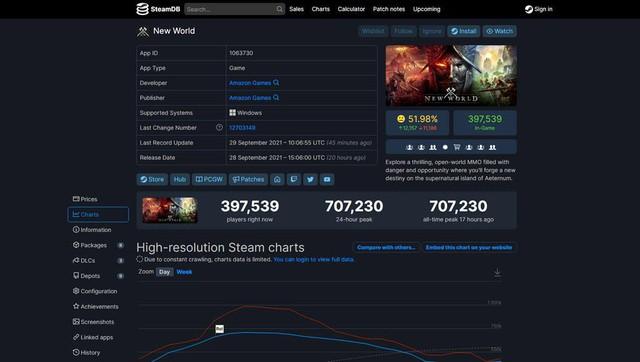 Ra mắt 1 ngày, bom tấn New World đã tắc nghẽn vì quá nhiều người chơi - Ảnh 2.
