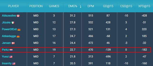 Cho rằng gặp T1 ở CKTG 2021 là sẽ thắng dễ, Perkz bị cộng đồng phản pháo: Muốn thua 0-6 hay gì? - Ảnh 13.