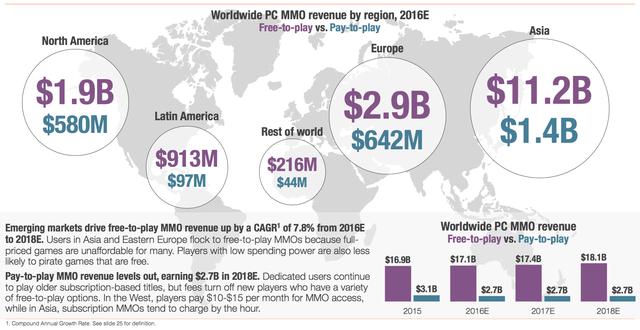 Với 12,6 tỷ USD, Châu Á đang là thị trường game trực tuyến lớn nhất thế giới. Tiếp theo lần lượt là Châu Âu, Bắc Mỹ, Nam Mỹ và các khu vực còn lại.
