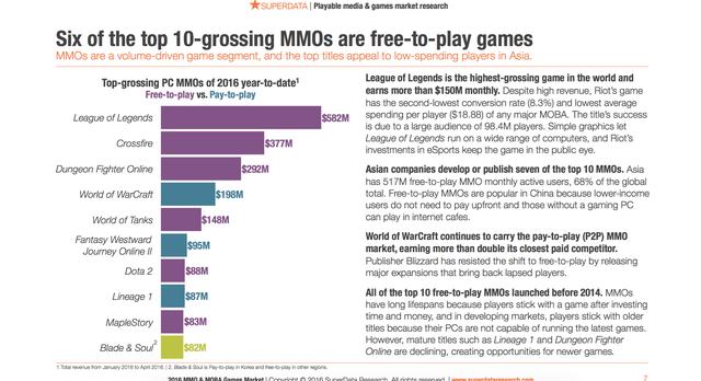 """Sự thật bất ngờ: Những game mang danh """"miễn phí"""" lại chính là những trò chơi """"hút máu"""" game thủ nhiều nhất"""
