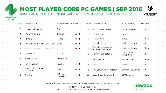 Top 20 game PC phổ biến nhất Âu - Mỹ trong tháng 9/2016, theo dữ liệu của Newzoo kết hợp Overwolf