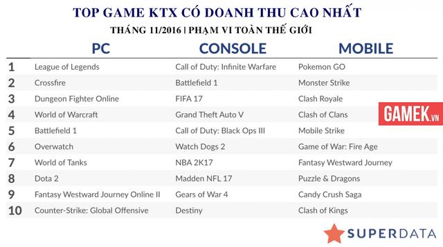 """Top game console, PC và mobile """"hốt bạc"""" nhất thế giới trong tháng 11/2016"""