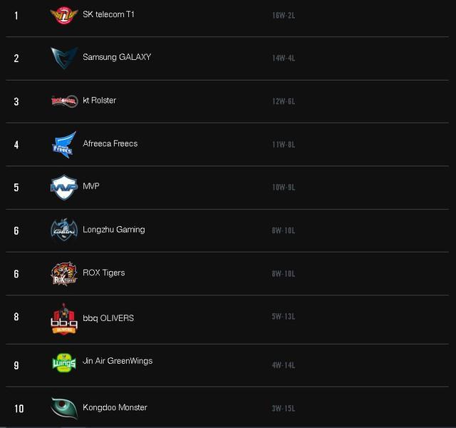 Bảng xếp hạng vòng bảng LCK mùa Xuân 2017