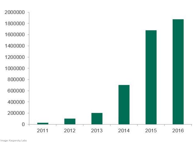 Số lượng máy tính bị nhiễm mã độc khai thác tiền điện tử từ năm 2011 -2016