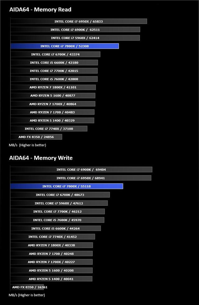 Đánh giá bo mạch chủ Asus ROG Strix X299-E - Chơi game max cấu hình, stream YouTube, làm gì cũng khỏe!