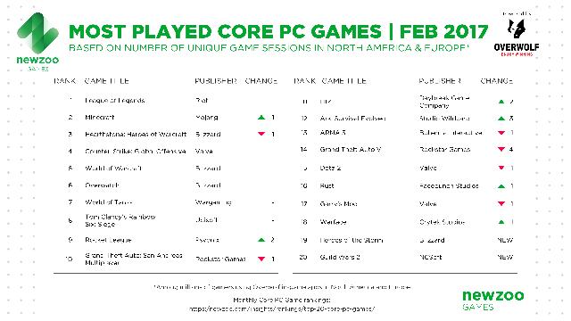 Top 20 game PC phổ biến nhất Âu - Mỹ trong tháng 2/2017, theo dữ liệu của Newzoo kết hợp Overwolf
