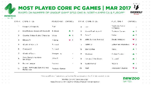 Top 20 game PC phổ biến nhất Âu - Mỹ trong tháng 3/2017, theo dữ liệu của Newzoo kết hợp Overwolf