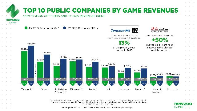 Top 10 công ty đại chúng có doanh thu cao nhất thế giới theo Newzoo