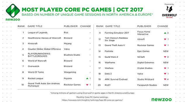 Top 20 game PC phổ biến nhất Âu - Mỹ trong tháng 10/2017, theo dữ liệu của Newzoo kết hợp Overwolf