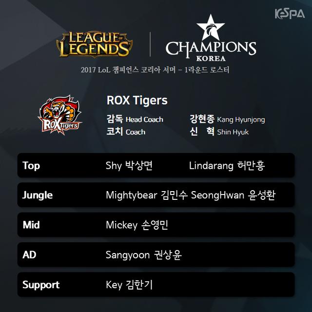 Rox Tigers cũng giống SSG, không có thay đổi nào đáng kể