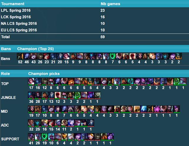 Số liệu được ghi lại ở thời điểm tuần đầu tiên mùa giải 2016
