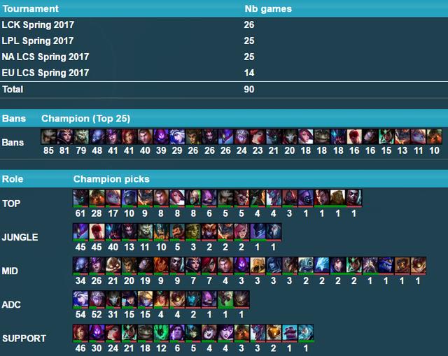 Số liệu được ghi lại ở thời điểm tuần đầu tiên mùa giải 2017