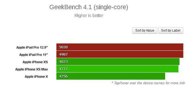 Đã có điểm hiệu năng của chip A12X Bionic trên iPad Pro mới, xứng đáng là chip di động mạnh nhất thế giới hiện nay - Ảnh 5.