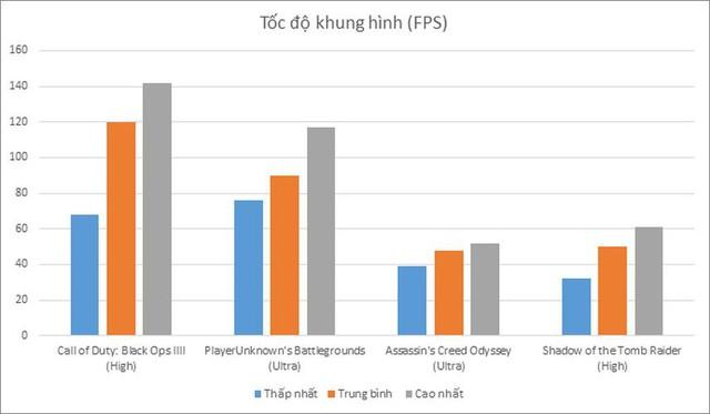 Thử nghiệm cấu hình chiến game 20 triệu đồng của đội Đỏ AMD: Game hot nào cũng chơi tất - Ảnh 2.