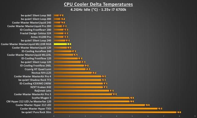 Đánh giá tản nhiệt Cooler Master MasterLiquid ML120R RGB - Đã ngon lại còn đẹp - Ảnh 5.