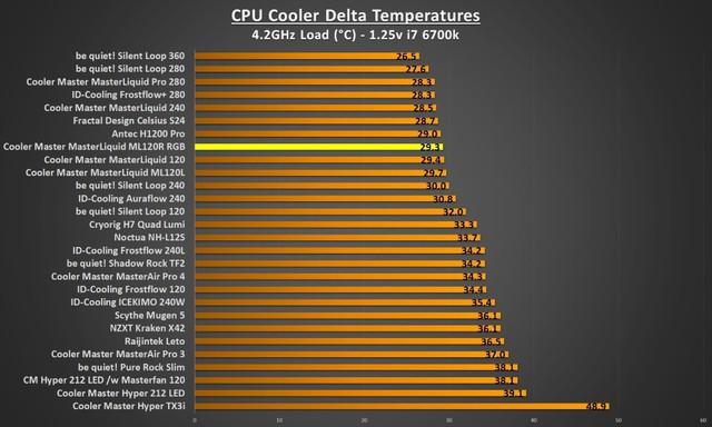 Đánh giá tản nhiệt Cooler Master MasterLiquid ML120R RGB - Đã ngon lại còn đẹp - Ảnh 6.