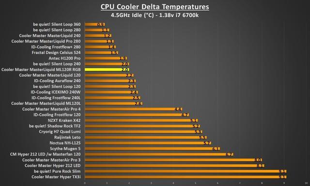 Đánh giá tản nhiệt Cooler Master MasterLiquid ML120R RGB - Đã ngon lại còn đẹp - Ảnh 7.