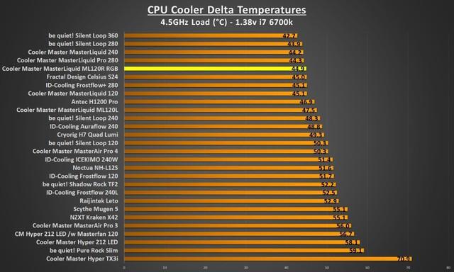 Đánh giá tản nhiệt Cooler Master MasterLiquid ML120R RGB - Đã ngon lại còn đẹp - Ảnh 8.