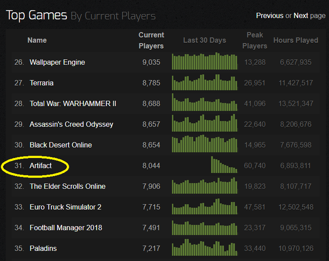 Quá nhiều sai lầm, Artifact trở thành tựa game thất bại đầu tiên của Valve - Ảnh 2.
