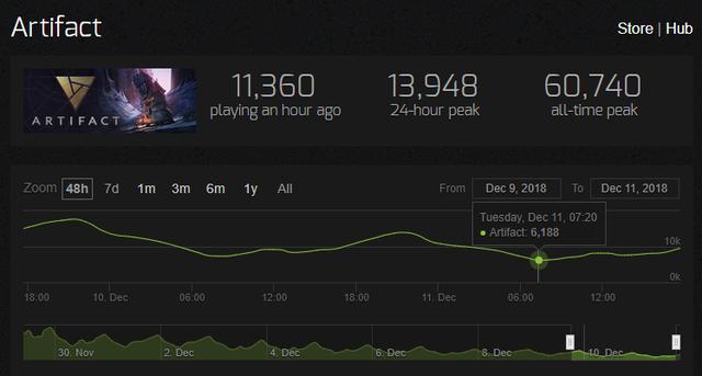 Game thẻ bài mới của Valve tụt sấp mặt trong ngày CS:GO lên đỉnh thế giới - Ảnh 2.