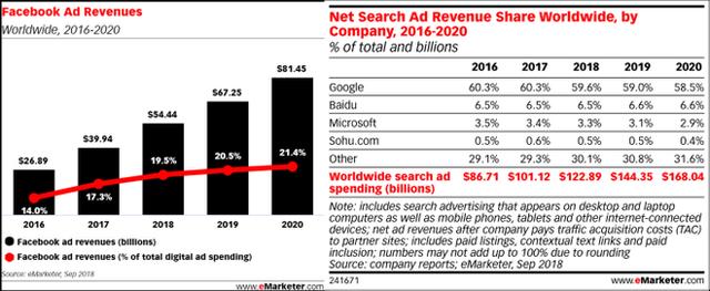 Tăng trưởng doanh thu chậm lại, Facebook sẽ hiển thị cả quảng cáo trên thanh Tìm kiếm, cạnh tranh với Google - Ảnh 4.