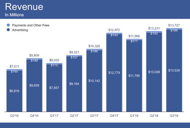 Tăng trưởng doanh thu chậm lại, Facebook sẽ hiển thị cả quảng cáo trên thanh Tìm kiếm, cạnh tranh với Google - Ảnh 2.